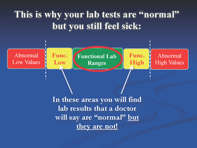 Thyroid Blood Test Functional Range