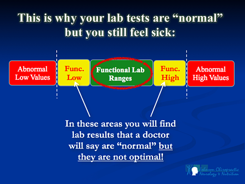 Why We Look At Functional Lab Ranges Not Just Pathological