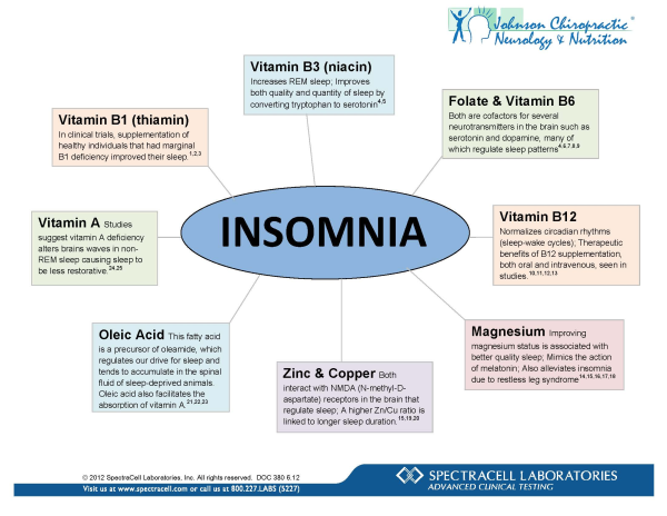 Is There A Good Insomnia Test? — Can't Sleep