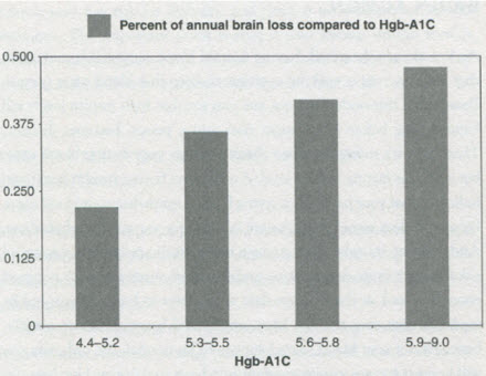 HbA1c_Brain_Size_Graph
